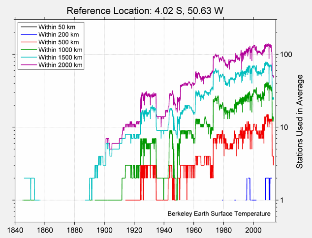 4.02 S, 50.63 W Station Counts