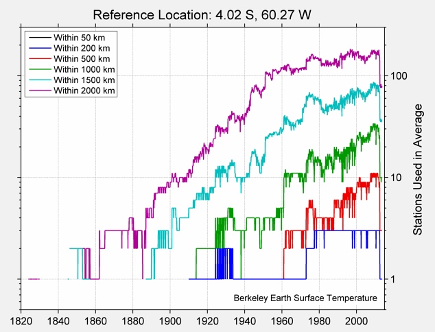 4.02 S, 60.27 W Station Counts