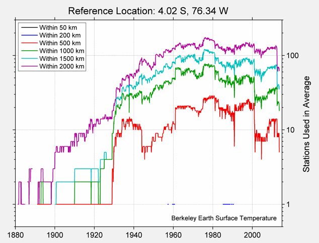 4.02 S, 76.34 W Station Counts