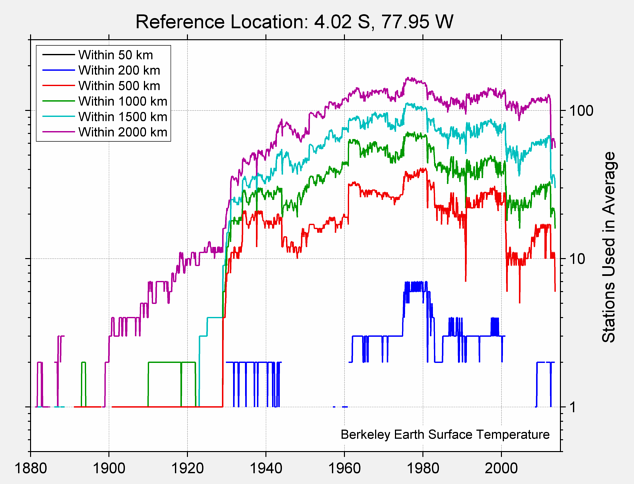 4.02 S, 77.95 W Station Counts