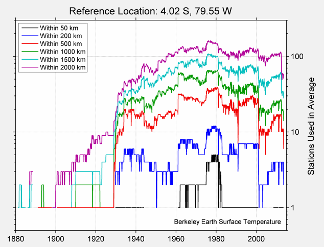 4.02 S, 79.55 W Station Counts