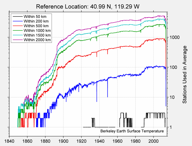 40.99 N, 119.29 W Station Counts