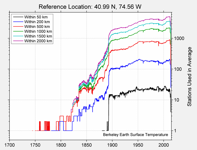 40.99 N, 74.56 W Station Counts
