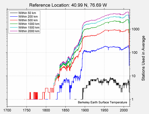 40.99 N, 76.69 W Station Counts