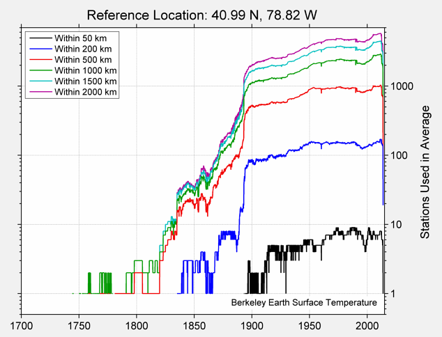 40.99 N, 78.82 W Station Counts