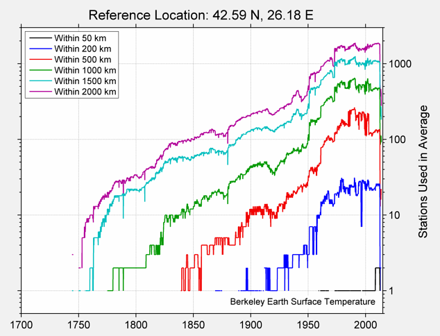 42.59 N, 26.18 E Station Counts