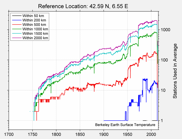 42.59 N, 6.55 E Station Counts