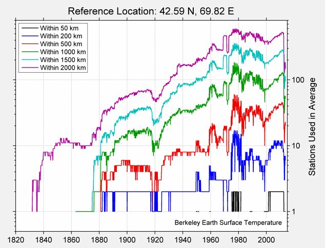 42.59 N, 69.82 E Station Counts