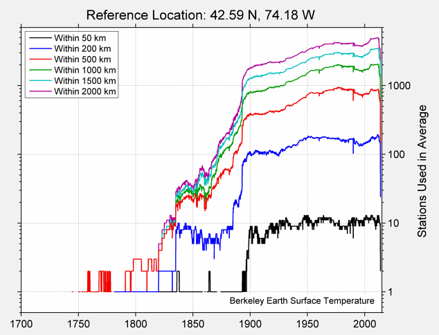 42.59 N, 74.18 W Station Counts