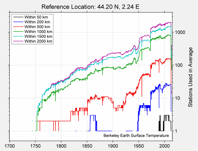 44.20 N, 2.24 E Station Counts