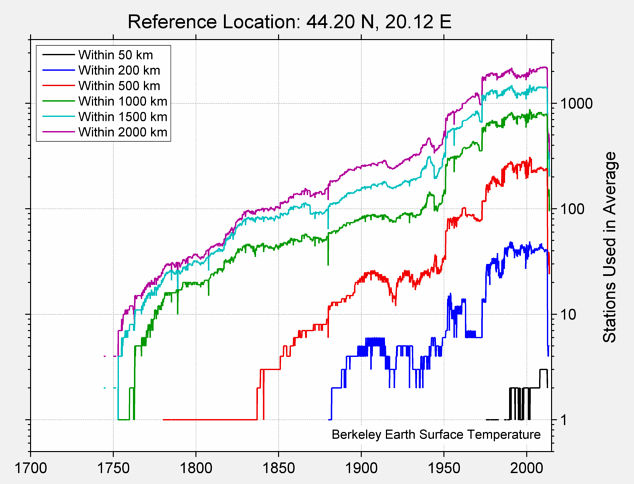 44.20 N, 20.12 E Station Counts