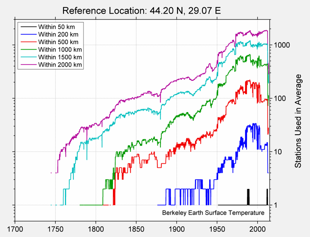 44.20 N, 29.07 E Station Counts