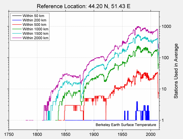 44.20 N, 51.43 E Station Counts