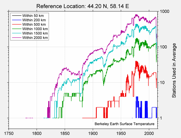 44.20 N, 58.14 E Station Counts