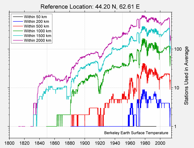 44.20 N, 62.61 E Station Counts