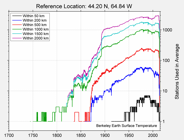 44.20 N, 64.84 W Station Counts