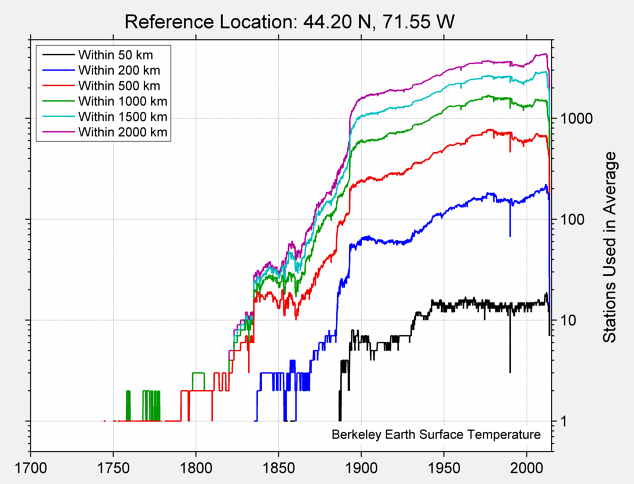 44.20 N, 71.55 W Station Counts