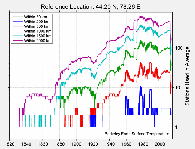44.20 N, 78.26 E Station Counts