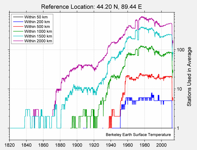 44.20 N, 89.44 E Station Counts