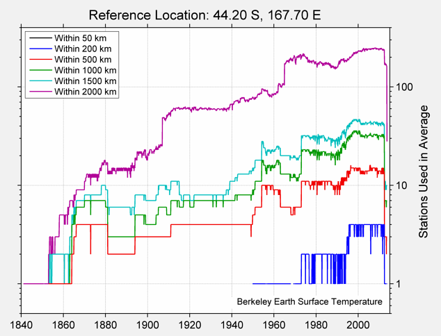 44.20 S, 167.70 E Station Counts