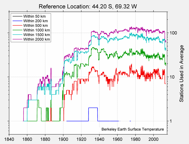44.20 S, 69.32 W Station Counts