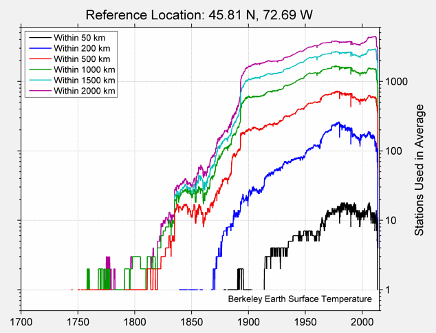 45.81 N, 72.69 W Station Counts