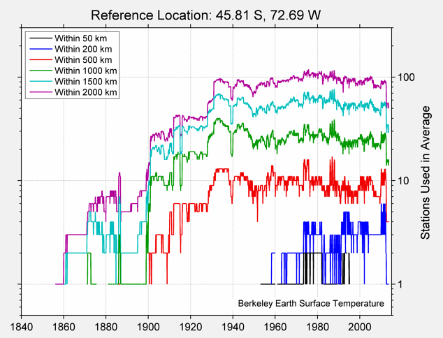 45.81 S, 72.69 W Station Counts
