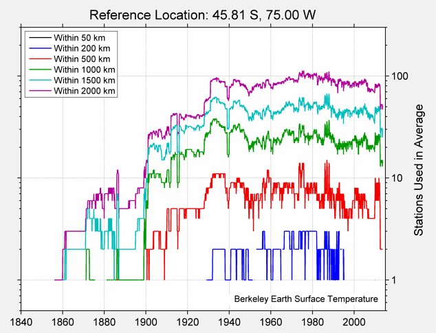 45.81 S, 75.00 W Station Counts