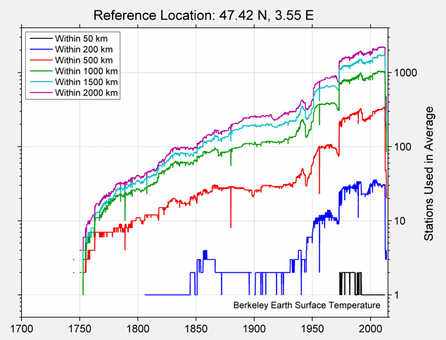47.42 N, 3.55 E Station Counts