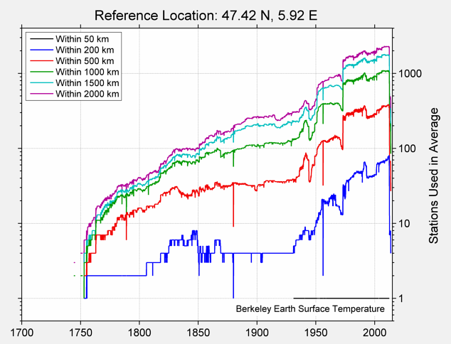 47.42 N, 5.92 E Station Counts
