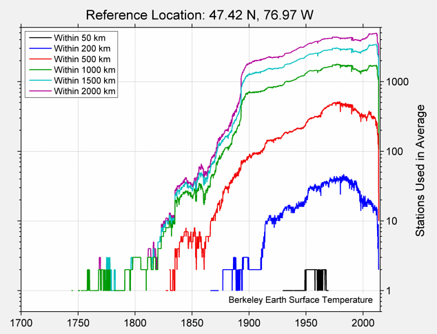 47.42 N, 76.97 W Station Counts