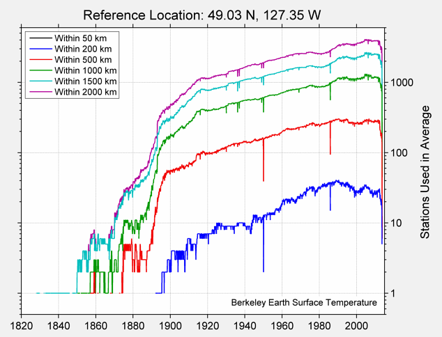 49.03 N, 127.35 W Station Counts