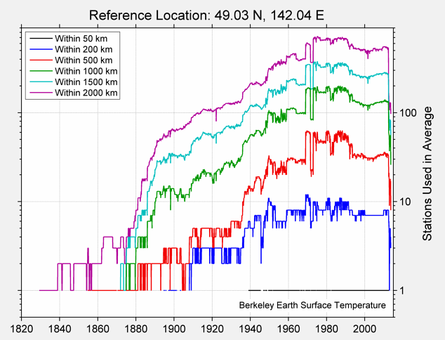 49.03 N, 142.04 E Station Counts