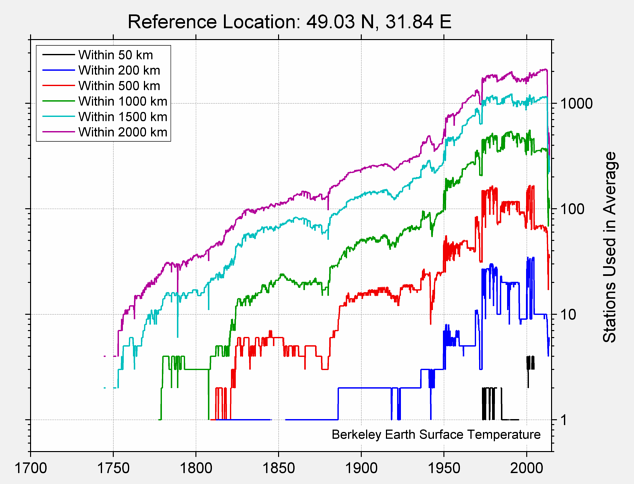 49.03 N, 31.84 E Station Counts