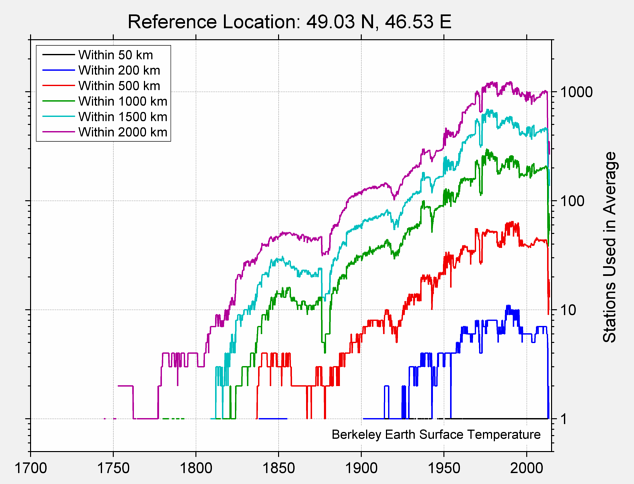 49.03 N, 46.53 E Station Counts