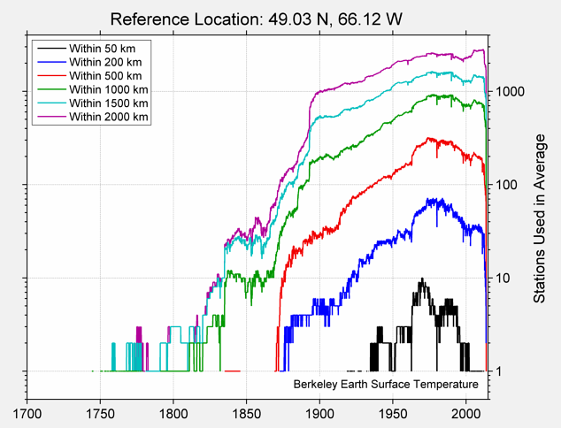 49.03 N, 66.12 W Station Counts
