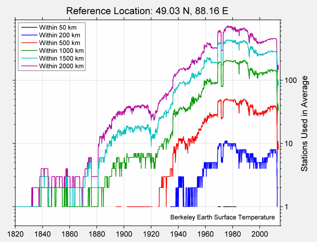 49.03 N, 88.16 E Station Counts