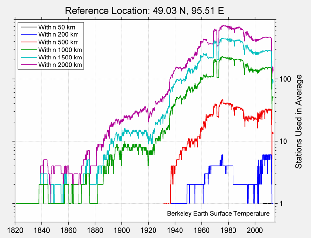 49.03 N, 95.51 E Station Counts