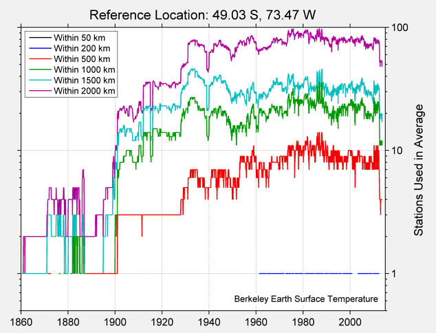 49.03 S, 73.47 W Station Counts