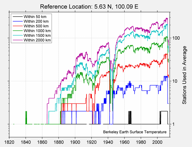 5.63 N, 100.09 E Station Counts