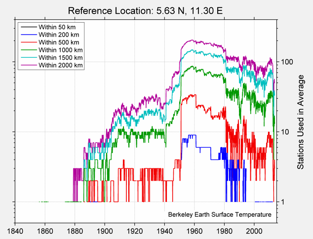 5.63 N, 11.30 E Station Counts