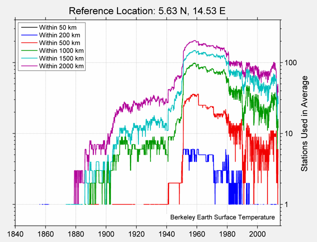 5.63 N, 14.53 E Station Counts