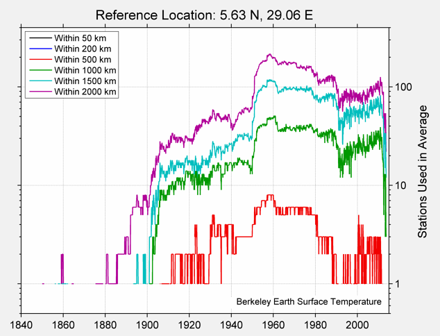 5.63 N, 29.06 E Station Counts
