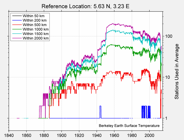 5.63 N, 3.23 E Station Counts