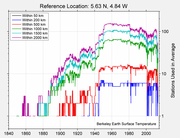 5.63 N, 4.84 W Station Counts