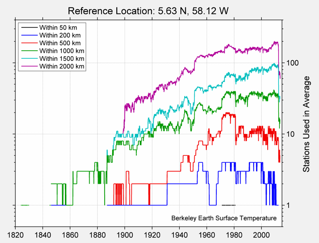 5.63 N, 58.12 W Station Counts