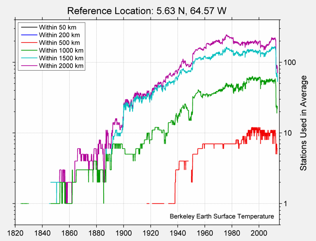 5.63 N, 64.57 W Station Counts