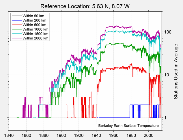 5.63 N, 8.07 W Station Counts