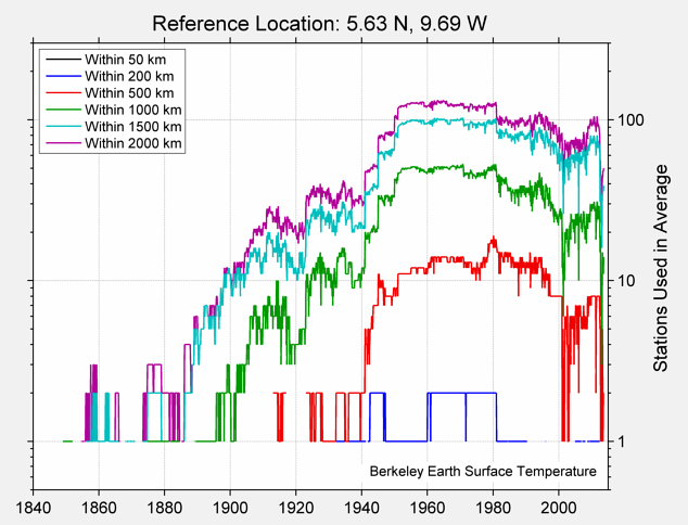 5.63 N, 9.69 W Station Counts