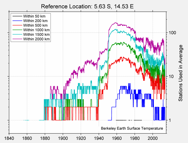 5.63 S, 14.53 E Station Counts